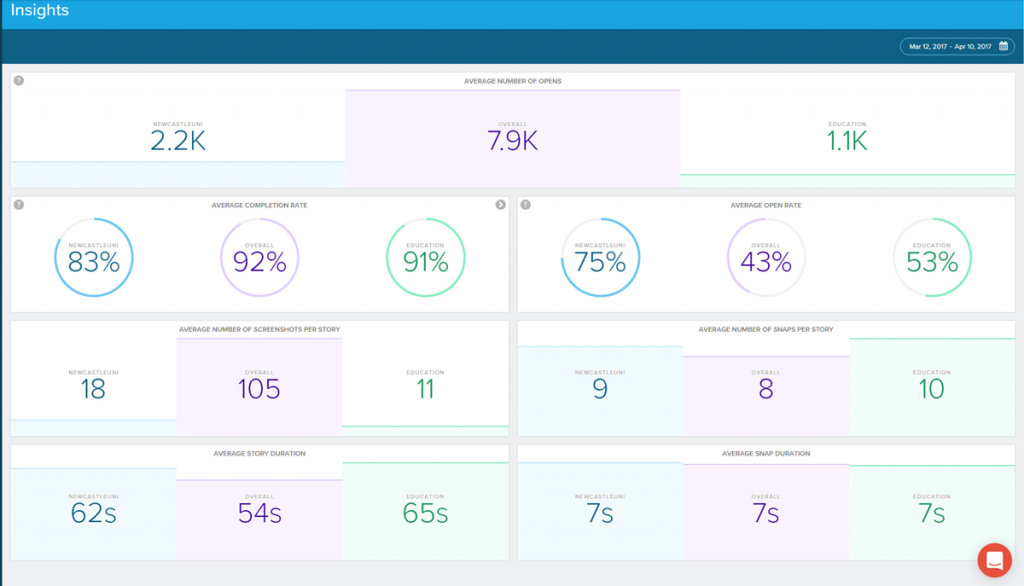 A screenshot of further Snaplytics stats