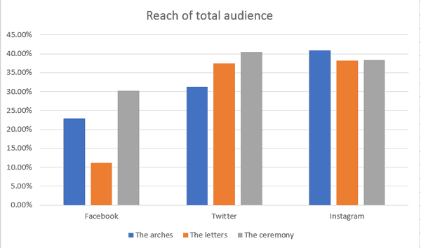 A graph showing the reach of total audience for Facebook, Twitter and Instagram