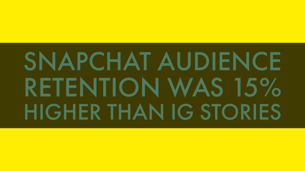 Snapchat audience retention was 15% higher than IG Stories