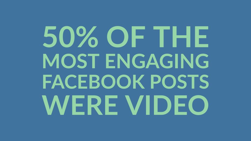 50% of the most engaging Facebook posts were video
