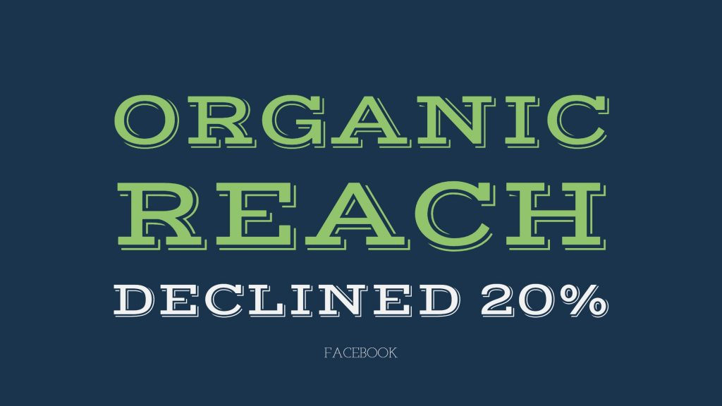 Facebook organic reach declined by 20%