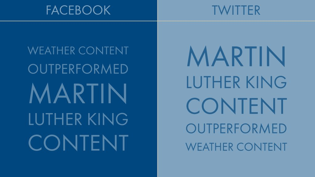 Martin Luther King Jr content performed better than weather content on Twitter than it did on Facebook