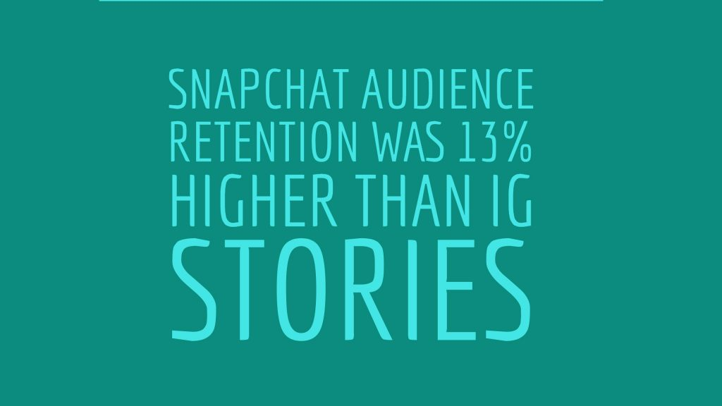 Snapchat audience retention was 13% higher than IG stories