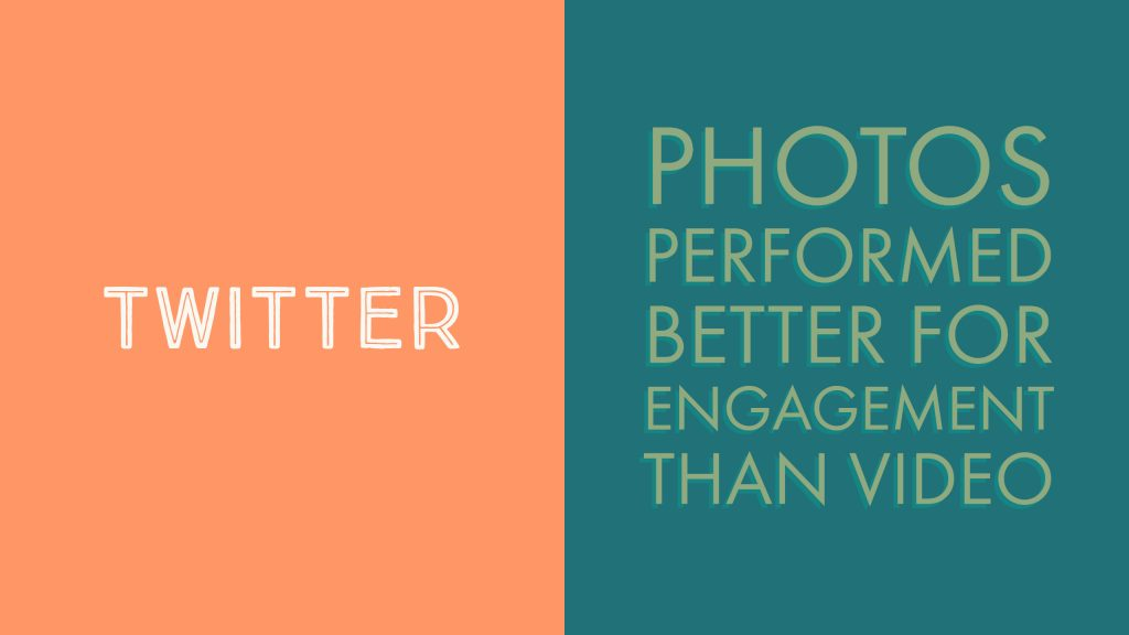 Photos performed better than video on Twitter