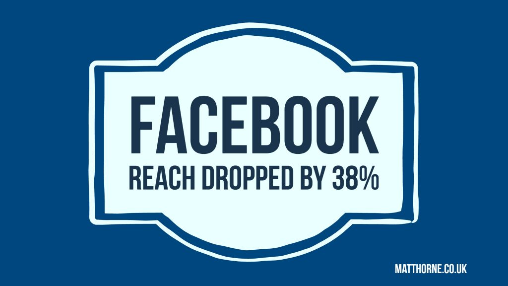 Facebook reach dropped by 38%