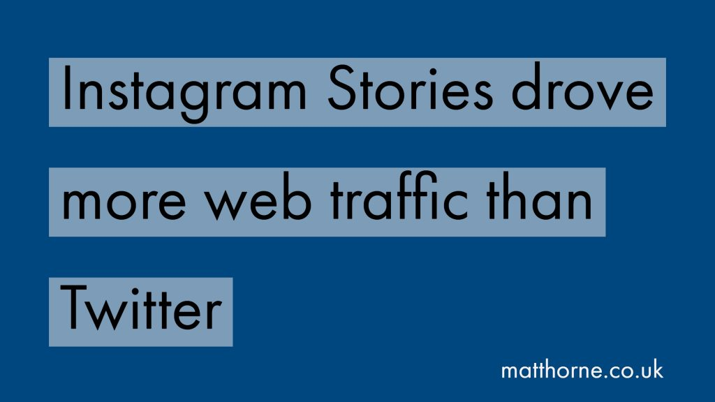 Instagram Stories drove more web traffic than Twitter