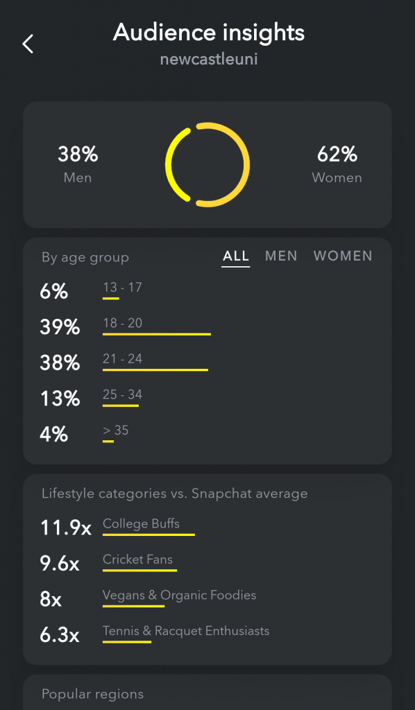 Snapchat's audience demographics for Newcastle University