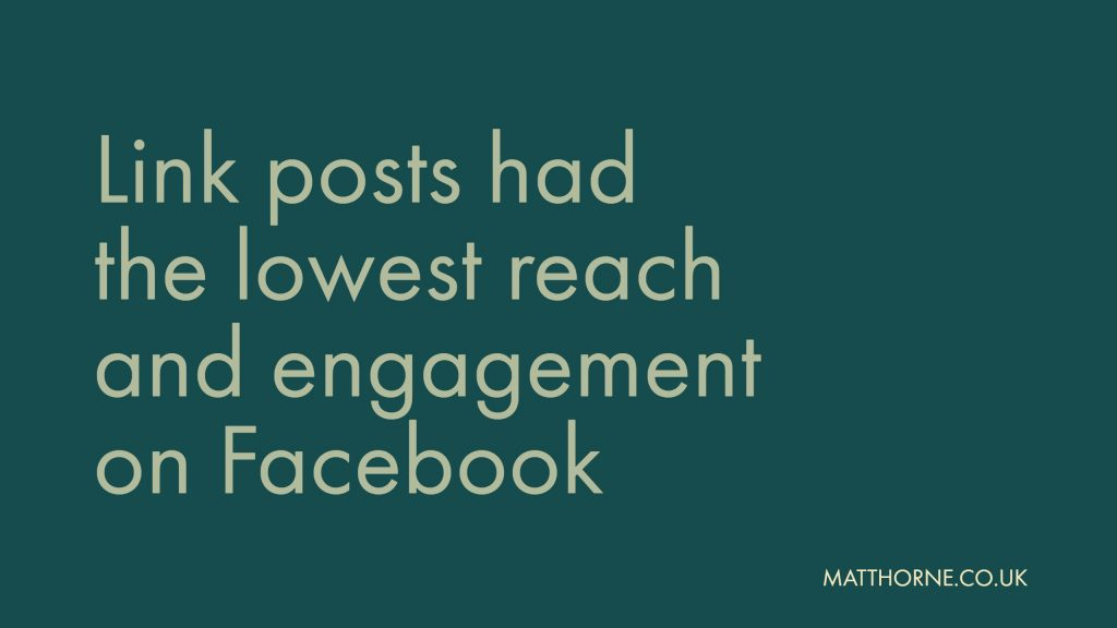 Link posts had the lowest reach and engagement on Facebook