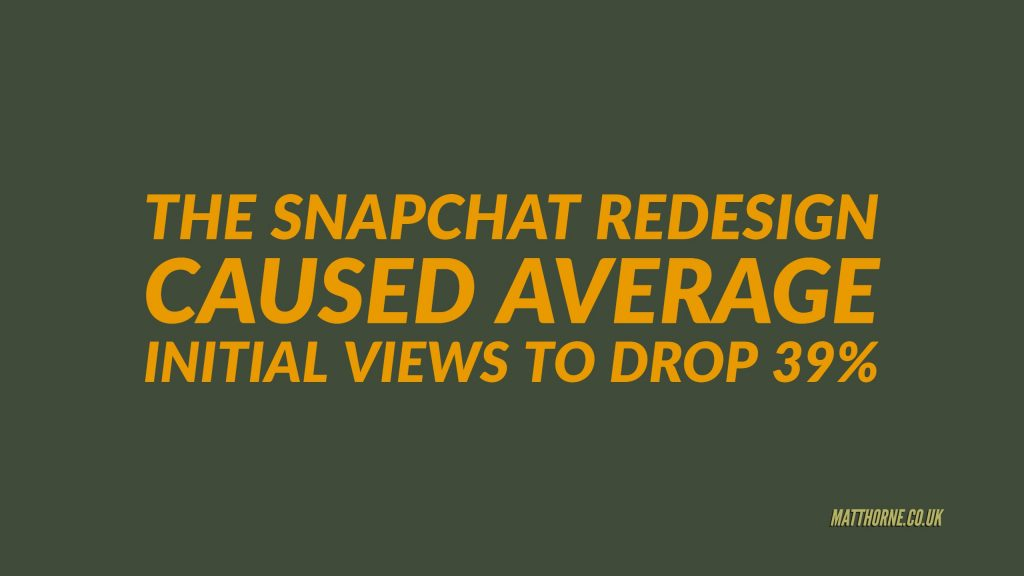 The Snapchat redesign caused average initial views to drop 39%