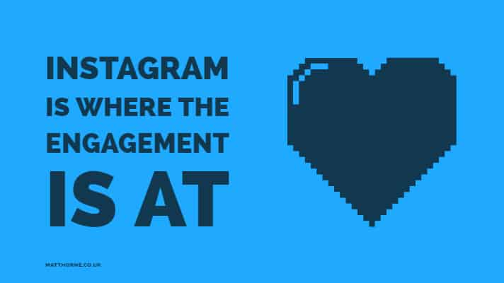 Instagram is where engagement is at